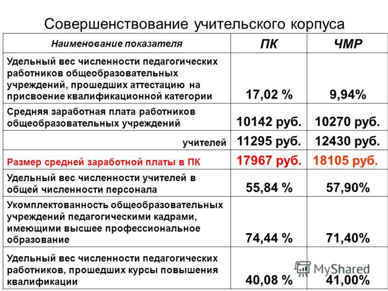 Совершенствование учительского корпуса Наименование показателя ПКЧМР Удельный вес численности педагогических работников общеобразовательных учреждений, прошедших аттестацию на присвоение квалификационной категории 17,02 %9,94% Средняя заработная плат