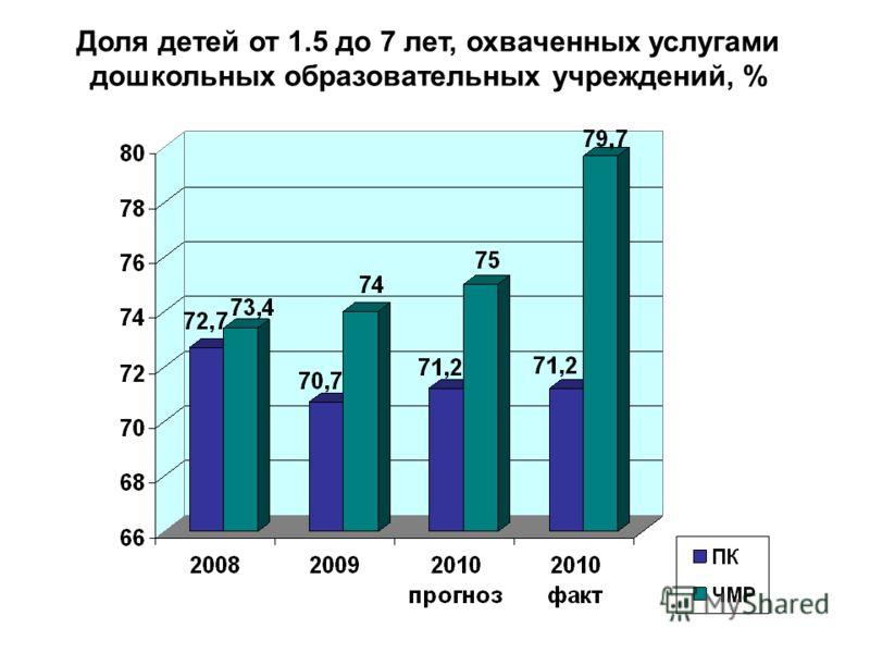 Доля детей от 1.5 до 7 лет, охваченных услугами дошкольных образовательных учреждений, %