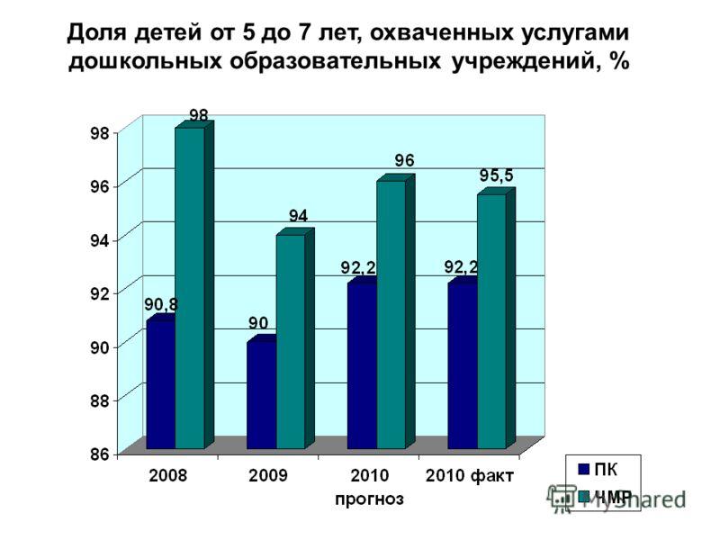Доля детей от 5 до 7 лет, охваченных услугами дошкольных образовательных учреждений, %