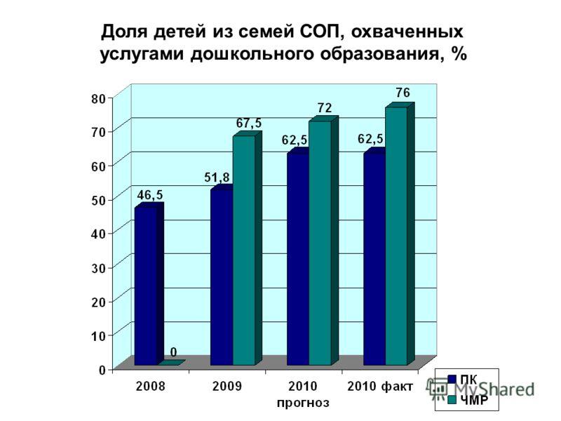 Доля детей из семей СОП, охваченных услугами дошкольного образования, %