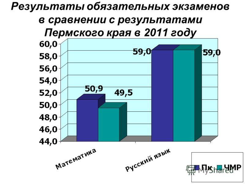 Результаты обязательных экзаменов в сравнении с результатами Пермского края в 2011 году