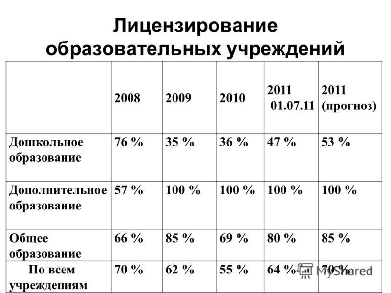 Лицензирование образовательных учреждений 200820092010 2011 01.07.11 2011 (прогноз) Дошкольное образование 76 %35 %36 %47 %53 % Дополнительное образование 57 %100 % Общее образование 66 %85 %69 %80 %85 % По всем учреждениям 70 %62 %55 %64 %70 %