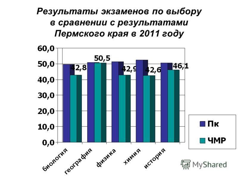Результаты экзаменов по выбору в сравнении с результатами Пермского края в 2011 году