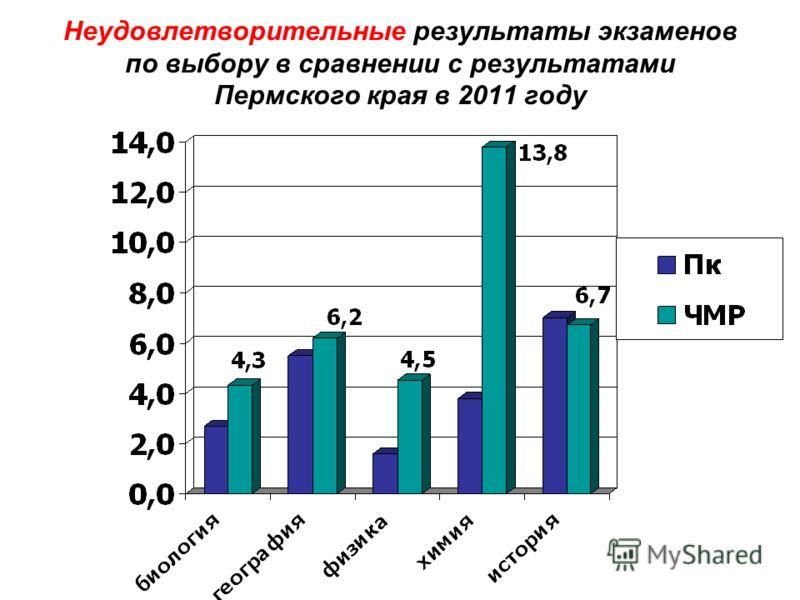 Неудовлетворительные результаты экзаменов по выбору в сравнении с результатами Пермского края в 2011 году