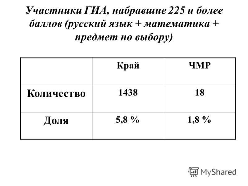 Участники ГИА, набравшие 225 и более баллов (русский язык + математика + предмет по выбору) КрайЧМР Количество 143818 Доля 5,8 %1,8 %