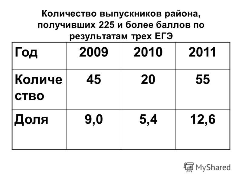Количество выпускников района, получивших 225 и более баллов по результатам трех ЕГЭ Год200920102011 Количе ство 452055 Доля9,05,412,6