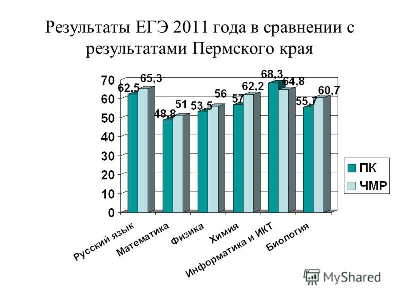 Результаты ЕГЭ 2011 года в сравнении с результатами Пермского края