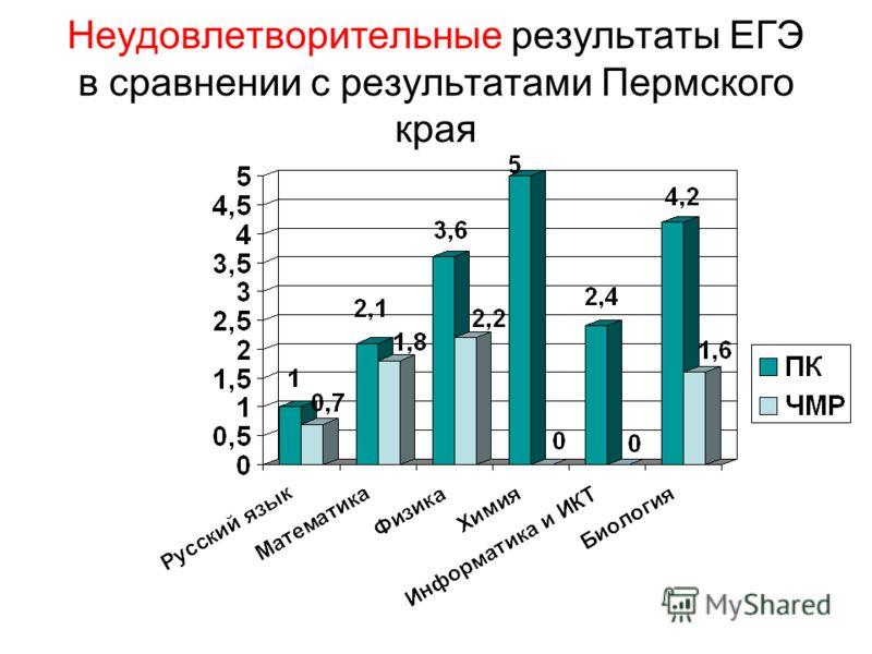Неудовлетворительные результаты ЕГЭ в сравнении с результатами Пермского края