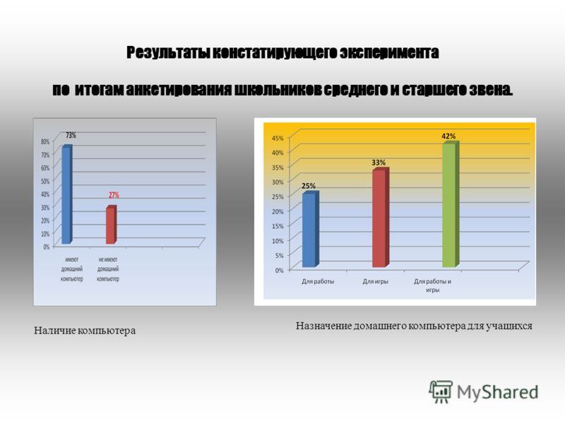 Результаты констатирующего эксперимента по итогам анкетирования школьников среднего и старшего звена. Наличие компьютера Назначение домашнего компьютера для учащихся
