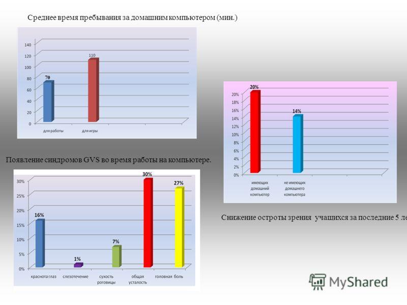 Среднее время пребывания за домашним компьютером (мин.) Появление синдромов GVS во время работы на компьютере. Снижение остроты зрения учащихся за последние 5 лет