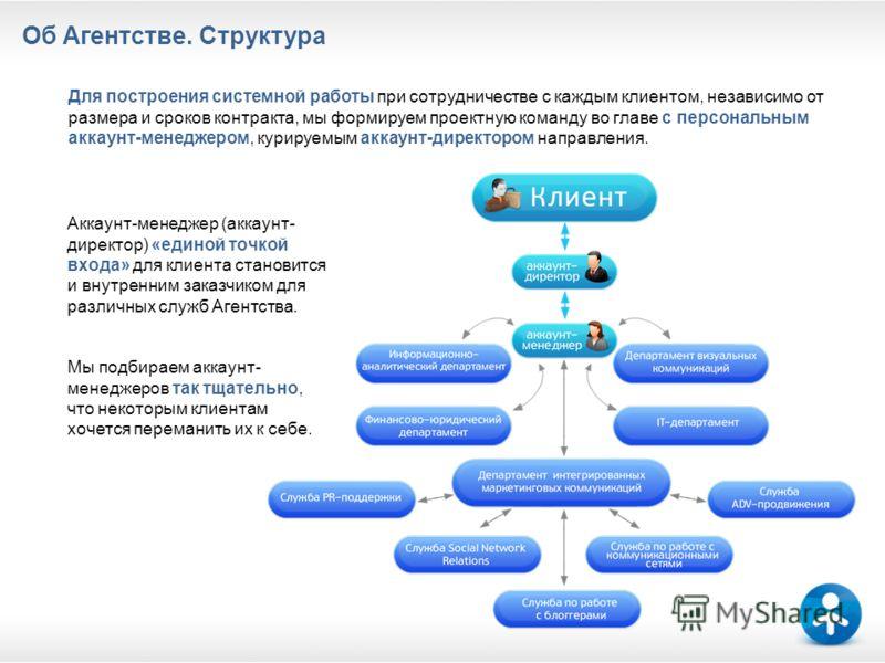 Об Агентстве. Структура Аккаунт-менеджер (аккаунт- директор) «единой точкой входа» для клиента становится и внутренним заказчиком для различных служб Агентства. Для построения системной работы при сотрудничестве с каждым клиентом, независимо от разме