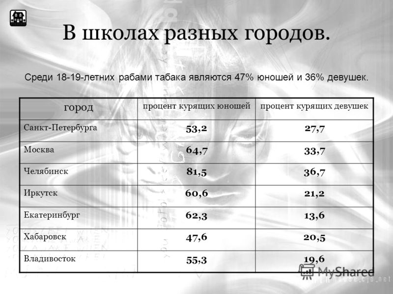 В школах разных городов. город процент курящих юношейпроцент курящих девушек Санкт-Петербурга 53,227,7 Москва 64,733,7 Челябинск 81,536,7 Иркутск 60,621,2 Екатеринбург 62,313,6 Хабаровск 47,620,5 Владивосток 55,319,6 Среди 18-19-летних рабами табака
