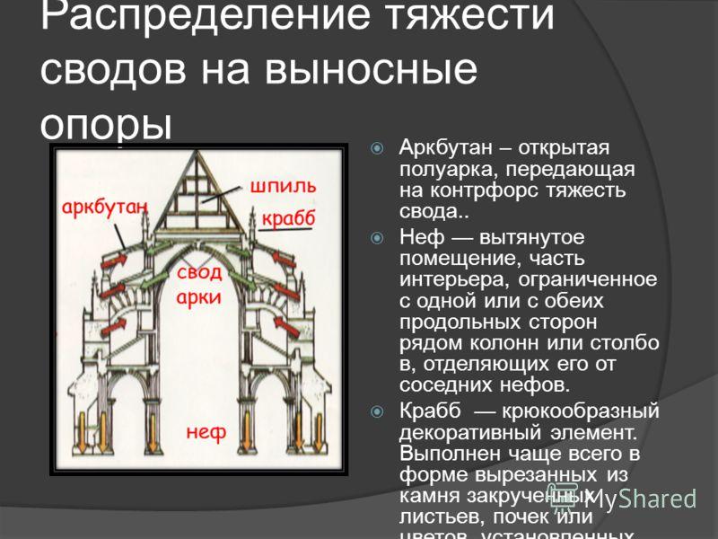 Распределение тяжести сводов на выносные опоры Аркбутан – открытая полуарка, передающая на контрфорс тяжесть свода.. Неф вытянутое помещение, часть интерьера, ограниченное с одной или с обеих продольных сторон рядом колонн или столбо в, отделяющих ег