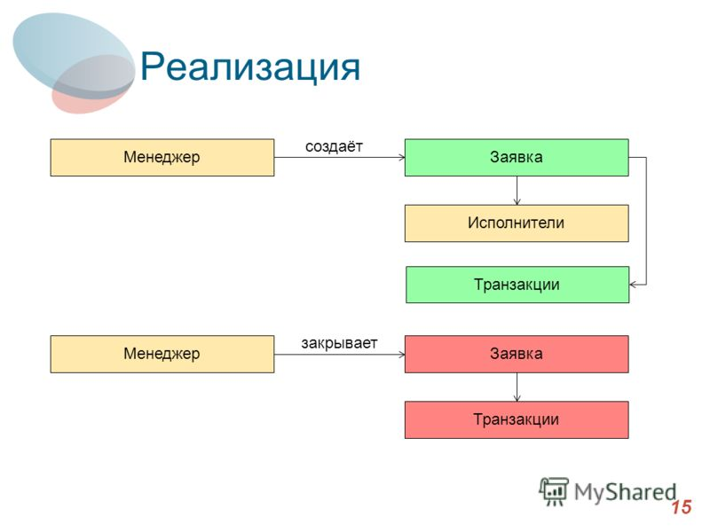 Реализация 15 МенеджерЗаявка Исполнители создаёт МенеджерЗаявка Транзакции закрывает Транзакции