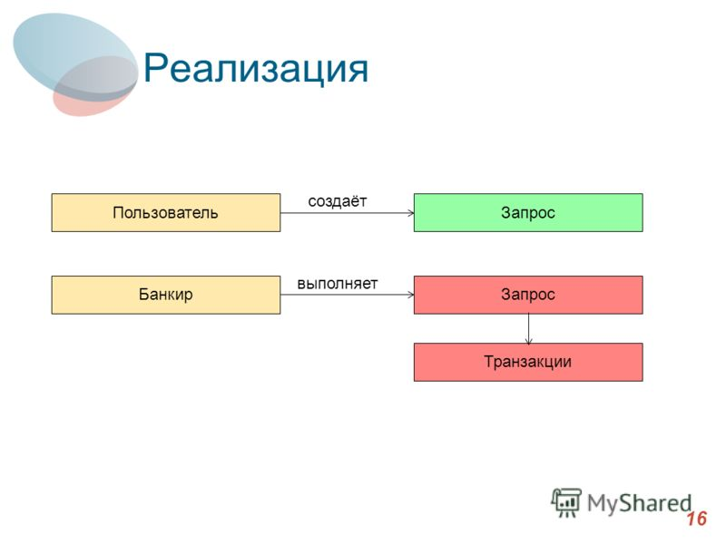 Реализация 16 ПользовательЗапрос создаёт БанкирЗапрос Транзакции выполняет