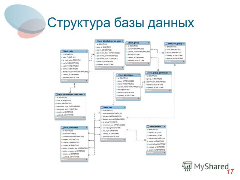 Выбранные компоненты (2) 17 Структура базы данных