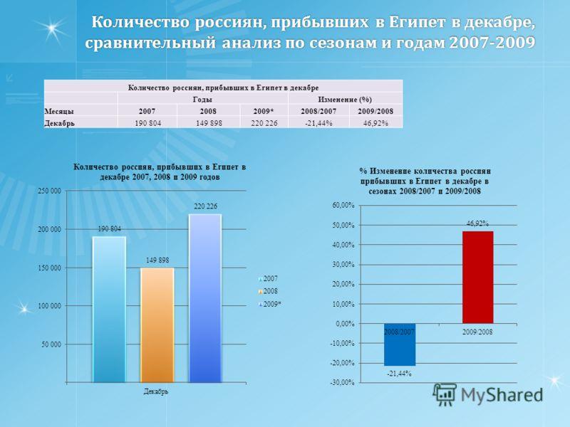Количество россиян, прибывших в Египет в декабре, сравнительный анализ по сезонам и годам 2007-2009 Количество россиян, прибывших в Египет в декабре ГодыИзменение (%) Месяцы200720082009*2008/20072009/2008 Декабрь 190 804 149 898 220 226-21,44%46,92%