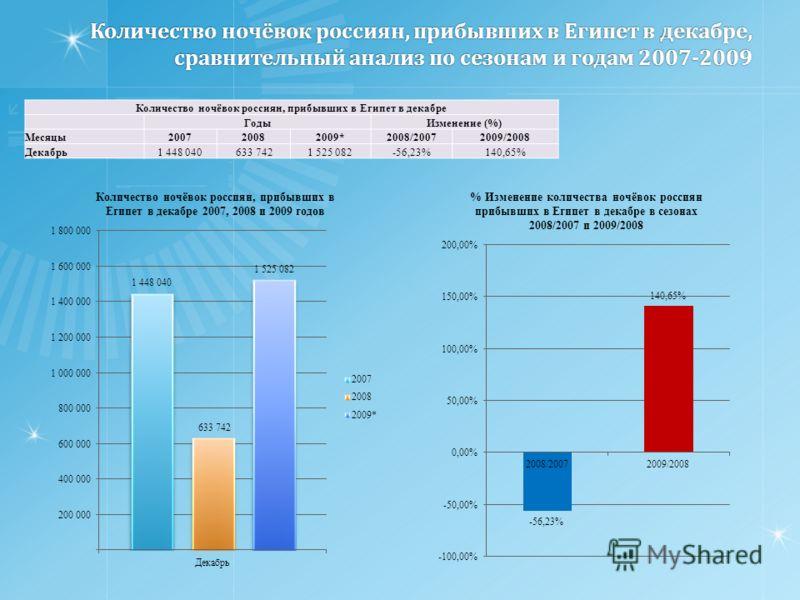 Количество ночёвок россиян, прибывших в Египет в декабре, сравнительный анализ по сезонам и годам 2007-2009 Количество ночёвок россиян, прибывших в Египет в декабре ГодыИзменение (%) Месяцы200720082009*2008/20072009/2008 Декабрь1 448 040 633 7421 525