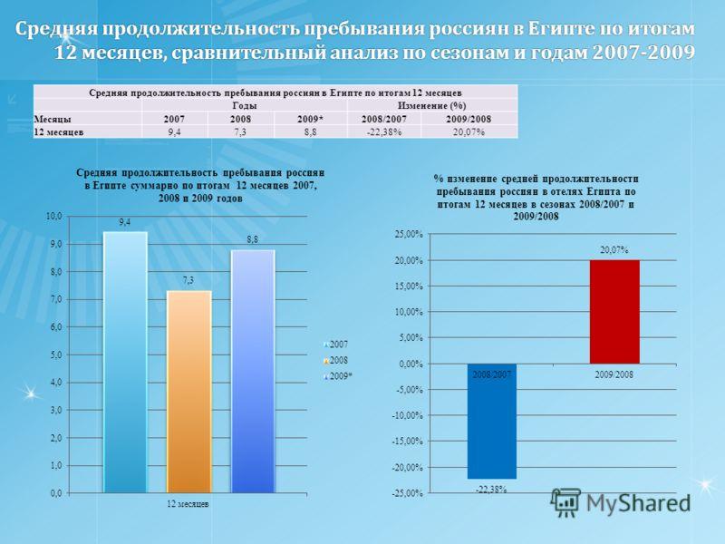 Средняя продолжительность пребывания россиян в Египте по итогам 12 месяцев, сравнительный анализ по сезонам и годам 2007-2009 Средняя продолжительность пребывания россиян в Египте по итогам 12 месяцев ГодыИзменение (%) Месяцы200720082009*2008/2007200