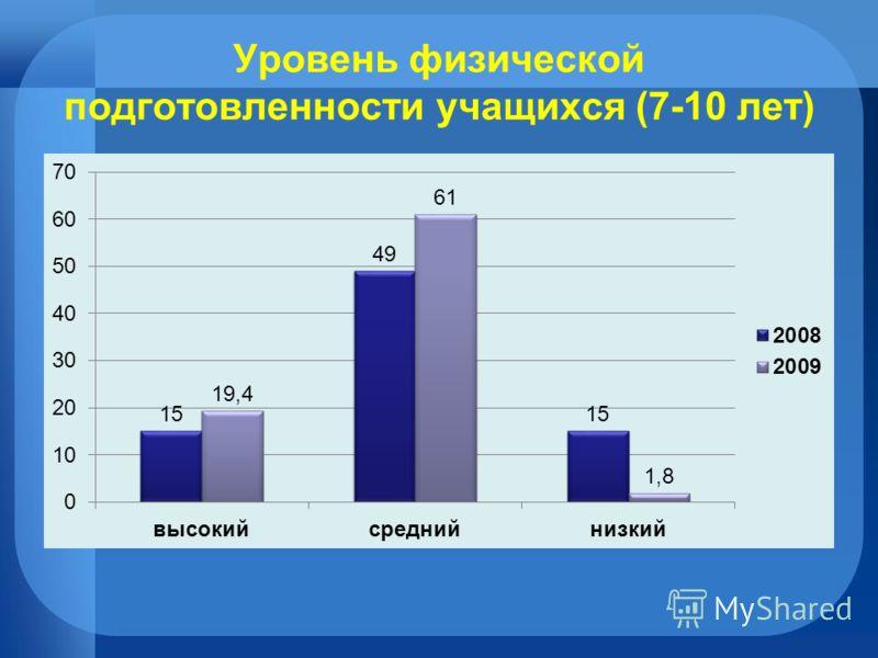 Уровень физической подготовленности учащихся (7-10 лет)