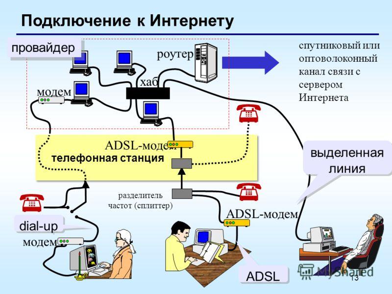 13 Подключение к Интернету спутниковый или оптоволоконный канал связи с сервером Интернета модем разделитель частот (сплиттер) телефонная станция модем ADSL-модем роутер хаб ADSL-модем провайдер dial-up ADSL выделенная линия