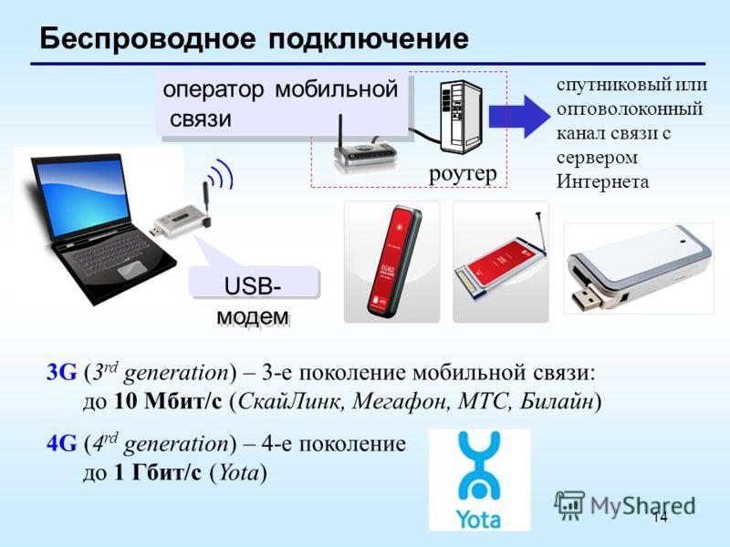 14 Беспроводное подключение спутниковый или оптоволоконный канал связи с сервером Интернета роутер оператор мобильной связи оператор мобильной связи USB- модем 3G (3 rd generation) – 3-е поколение мобильной связи: до 10 Мбит/с (СкайЛинк, Мегафон, МТС