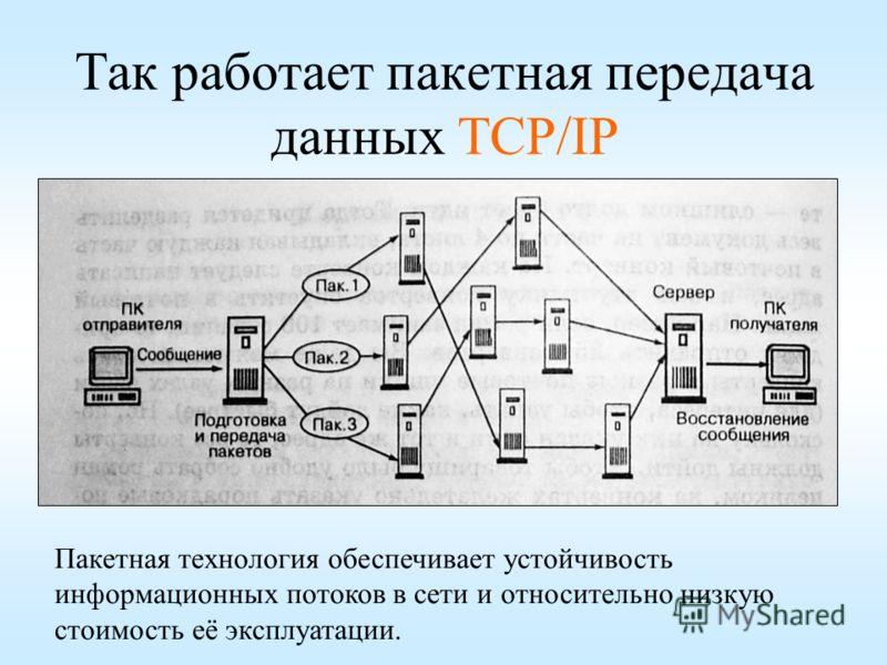 Так работает пакетная передача данных TCP/IP Пакетная технология обеспечивает устойчивость информационных потоков в сети и относительно низкую стоимость её эксплуатации.