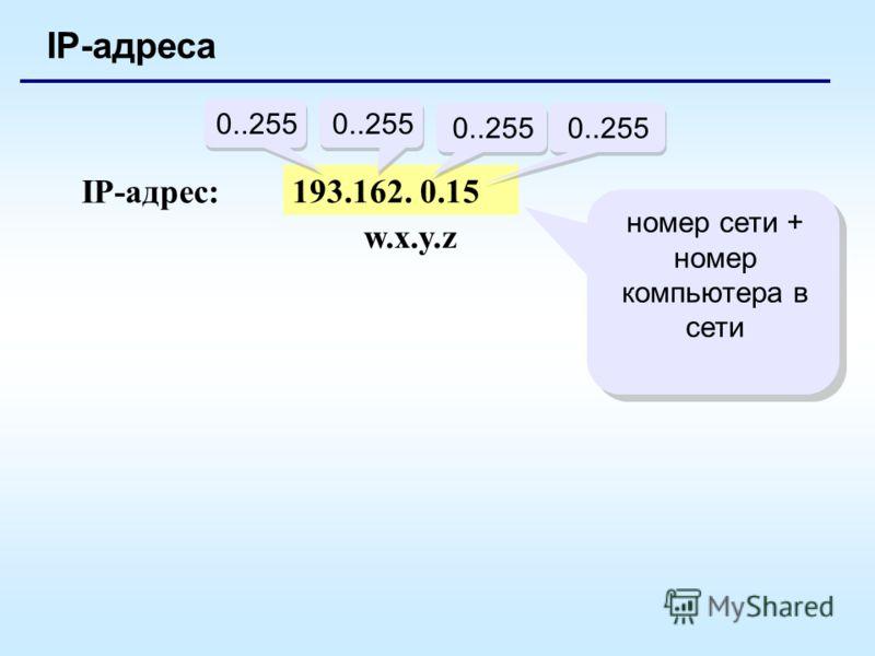 IP-адреса 193.162. 0.15 0..255 IP-адрес: w.x.y.zw.x.y.z номер сети + номер компьютера в сети