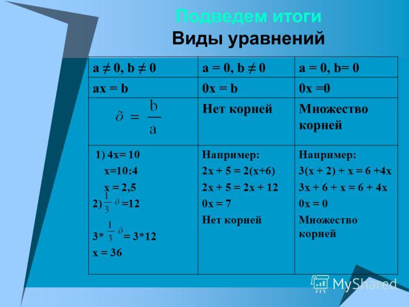 Подведем итоги Виды уравнений a 0, b 0a = 0, b 0a = 0, b= 0 ax = b0x = b0x =0 Нет корнейМножество корней 1) 4x= 10 х=10:4 x = 2,5 2) =12 3* = 3*12 x = 36 Например: 2x + 5 = 2(x+6) 2x + 5 = 2x + 12 0x = 7 Нет корней Например: 3(x + 2) + x = 6 +4x 3x +