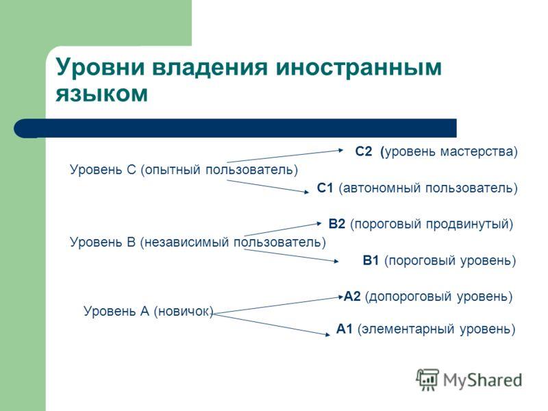 Уровни владения иностранным языком С2 (уровень мастерства) Уровень С (опытный пользователь) С1 (автономный пользователь) В2 (пороговый продвинутый) Уровень В (независимый пользователь) В1 (пороговый уровень) А2 (допороговый уровень) Уровень А (новичо