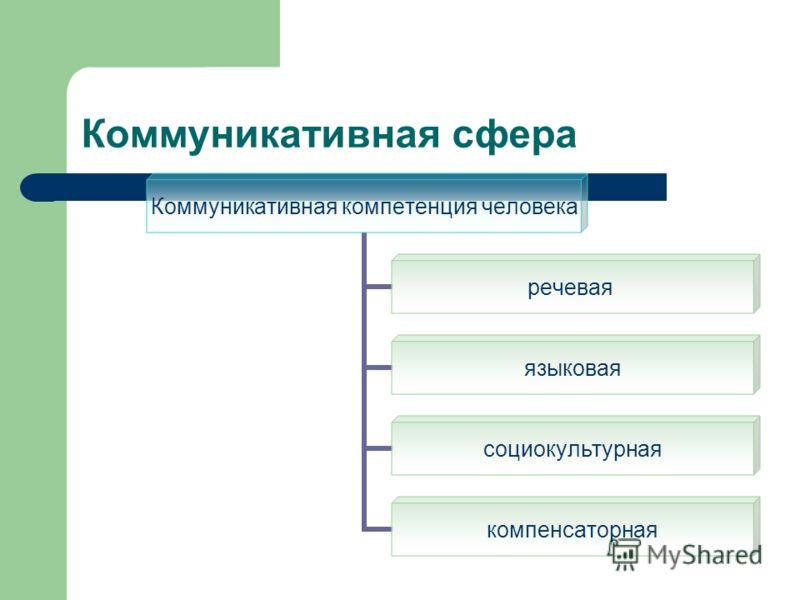 Коммуникативная сфера Коммуникативная компетенция человека речевая языковая социокультурная компенсаторная