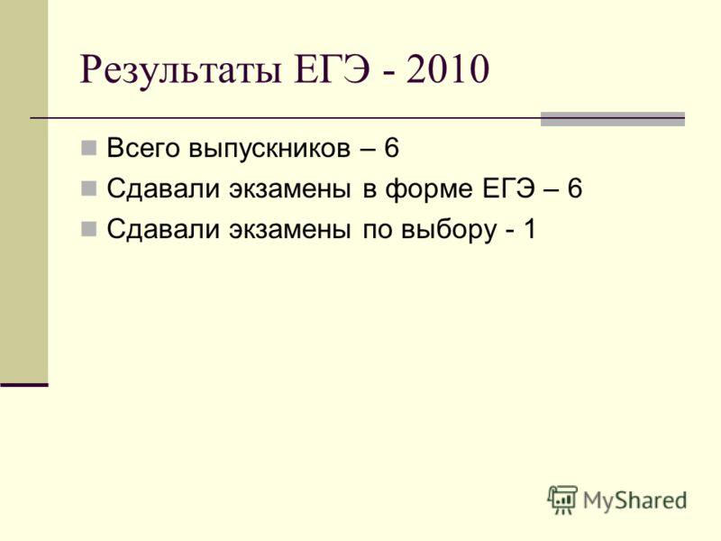 Результаты ЕГЭ - 2010 Всего выпускников – 6 Сдавали экзамены в форме ЕГЭ – 6 Сдавали экзамены по выбору - 1