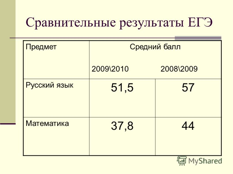 Сравнительные результаты ЕГЭ ПредметСредний балл 2009\2010 2008\2009 Русский язык 51,557 Математика 37,844