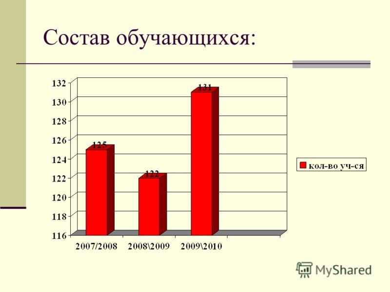 Состав обучающихся: