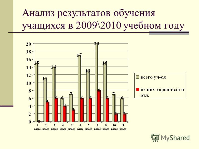 Анализ результатов обучения учащихся в 2009\2010 учебном году