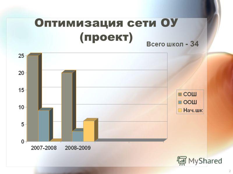 2 Оптимизация сети ОУ (проект) Всего школ - 34