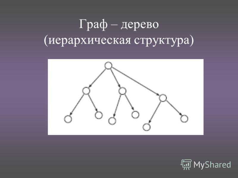 Граф – дерево (иерархическая структура)