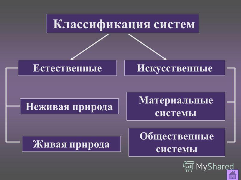Классификация систем ЕстественныеИскусственные Неживая природа Живая природа Материальные системы Общественные системы