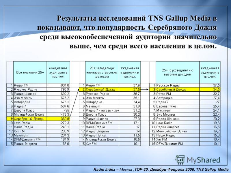 Результаты исследований TNS Gallup Media в показывают, что популярность Серебряного Дождя среди высокообеспеченной аудитории значительно выше, чем среди всего населения в целом. Radio Index – Москва,ТОР-20, Декабрь-Февраль 2006, TNS Gallup Media