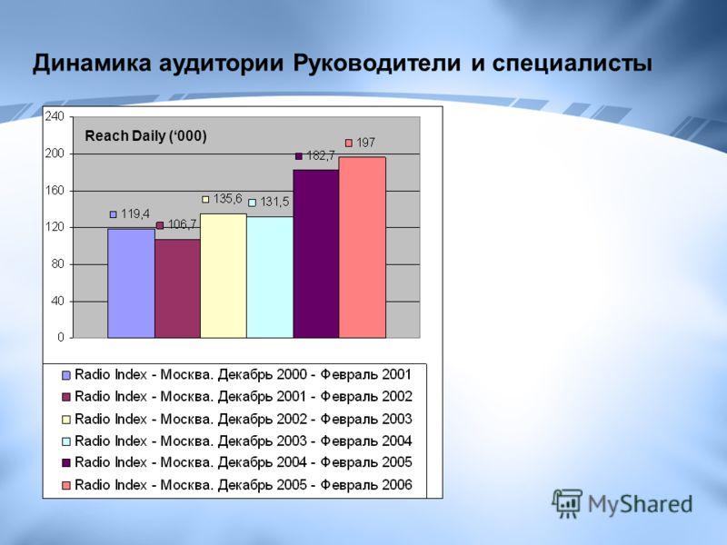Динамика аудитории Руководители и специалисты Reach Daily (000)