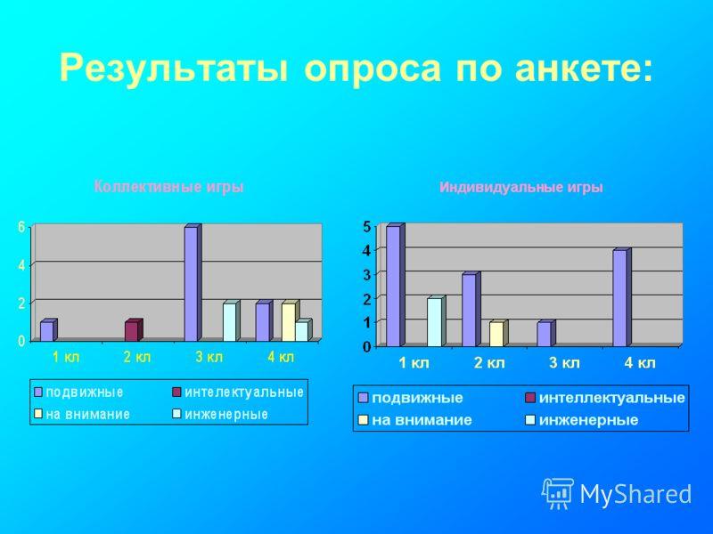Результаты опроса по анкете:
