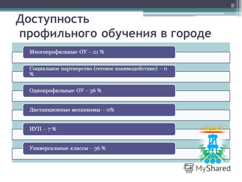 Доступность профильного обучения в городе Многопрофильные ОУ – 21 % Социальное партнерство (сетевое взаимодействие) – 0 % Однопрофильные ОУ – 36 %Дистанционные механизмы – 0%ИУП – 7 %Универсальные классы – 36 % 2