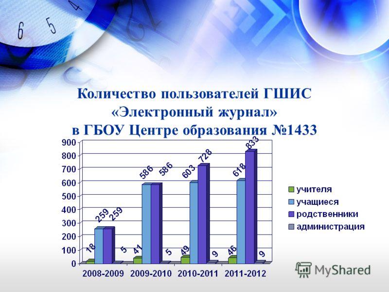 Количество пользователей ГШИС «Электронный журнал» в ГБОУ Центре образования 1433