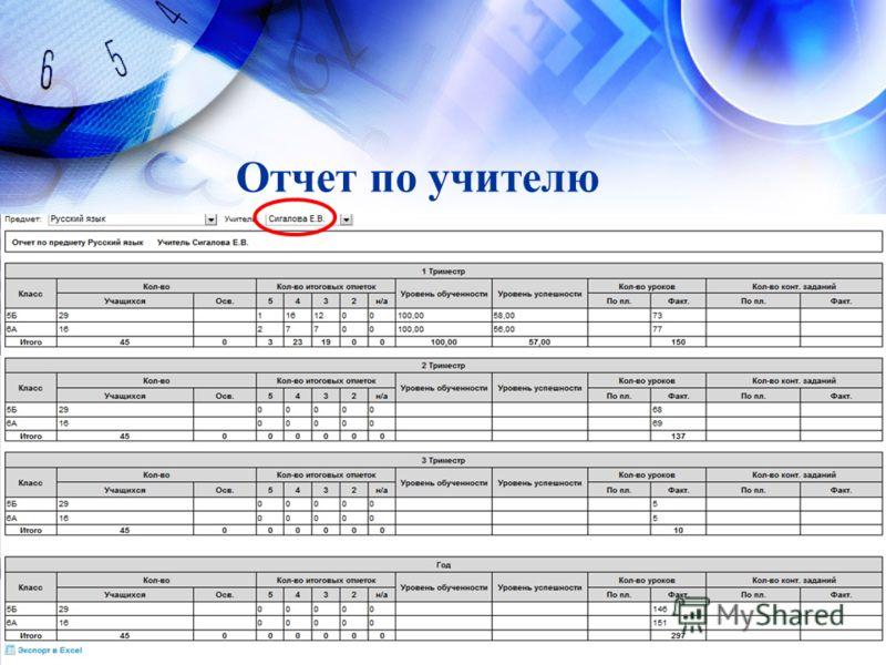 Отчет по учителю