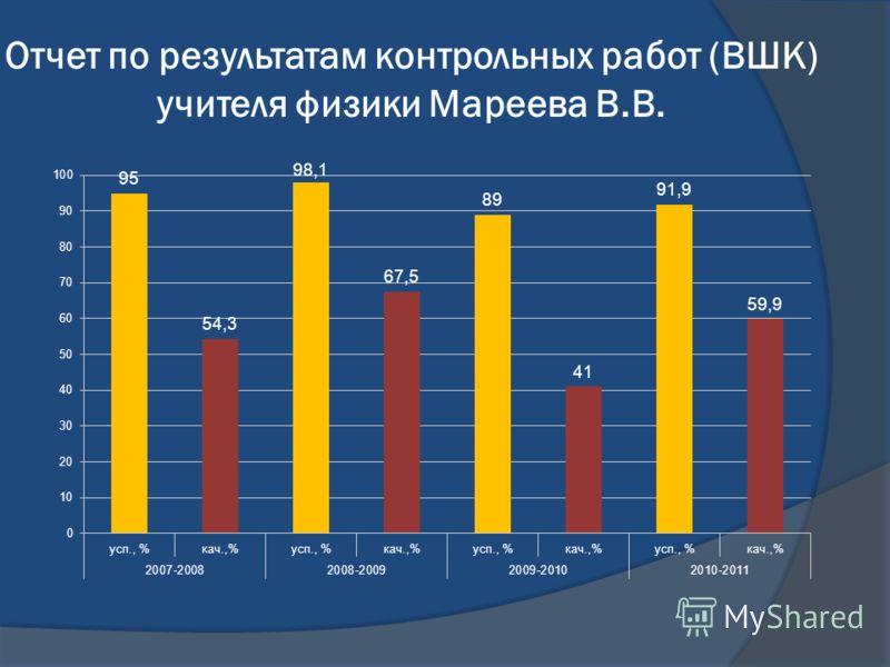 Отчет по результатам контрольных работ (ВШК) учителя физики Мареева В.В.