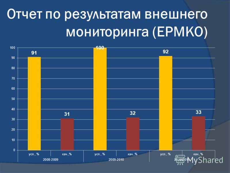 Отчет по результатам внешнего мониторинга (ЕРМКО)