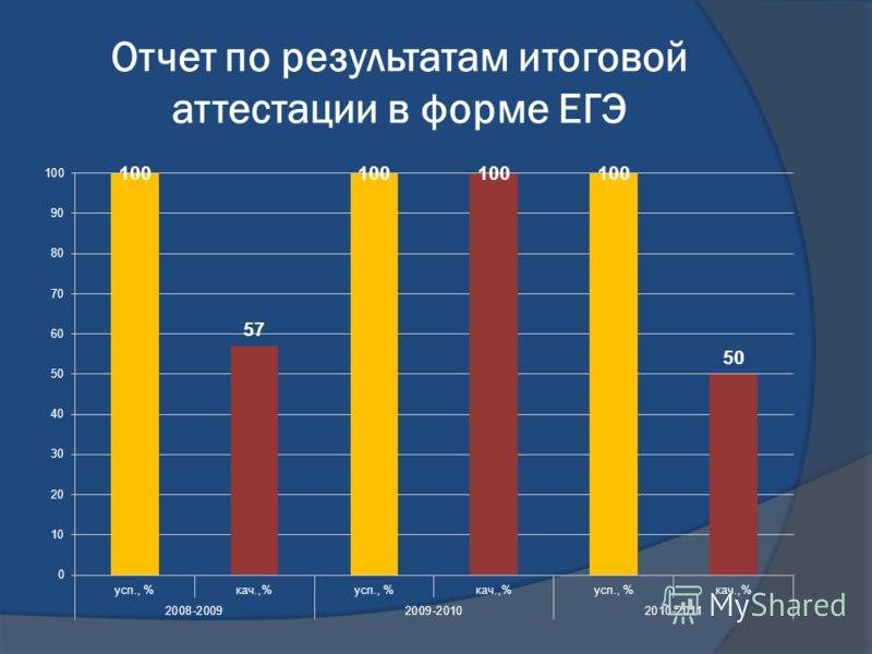 Отчет по результатам итоговой аттестации в форме ЕГЭ