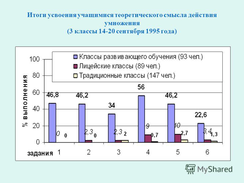 Итоги усвоения учащимися теоретического смысла действия умножения (3 классы 14-20 сентября 1995 года)