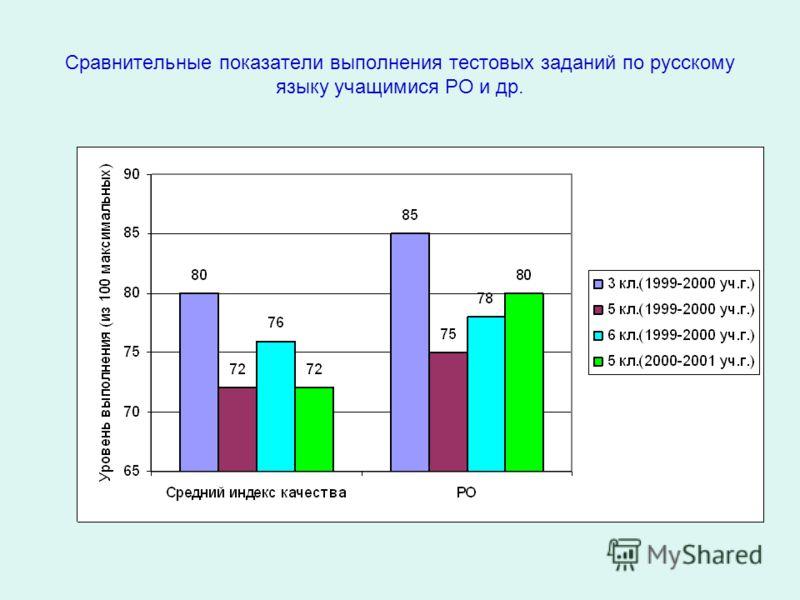 Сравнительные показатели выполнения тестовых заданий по русскому языку учащимися РО и др.