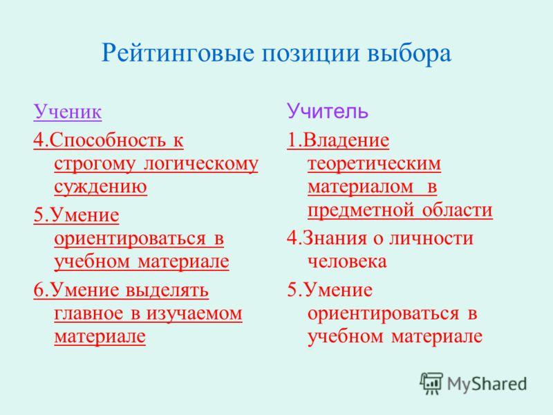 Рейтинговые позиции выбора Ученик 4.Способность к строгому логическому суждению 5.Умение ориентироваться в учебном материале 6.Умение выделять главное в изучаемом материале Учитель 1.Владение теоретическим материалом в предметной области 4.Знания о л